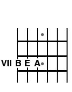BEA Fret VII