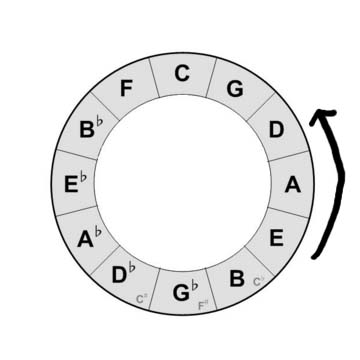 Circle of fifths(EAD)