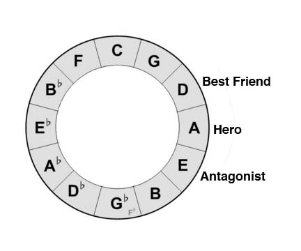 Circle of fifths(Hero)