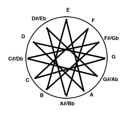 WheelofChordStoryComplete